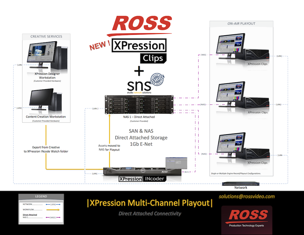 Ross_SNS - XPression Clips